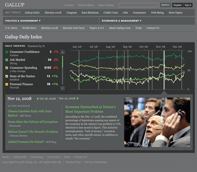 Gallup Daily Index