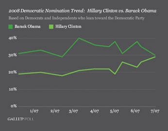 Gallup Data Visualization